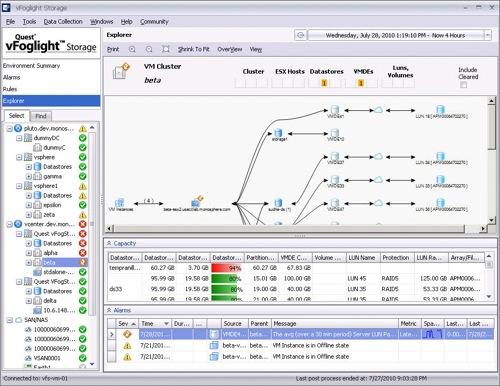 Foglight performance management • SoftValley