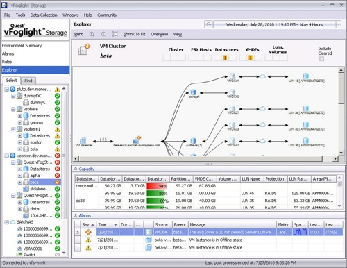 Foglight - Performance monitoring for databases • SoftValley